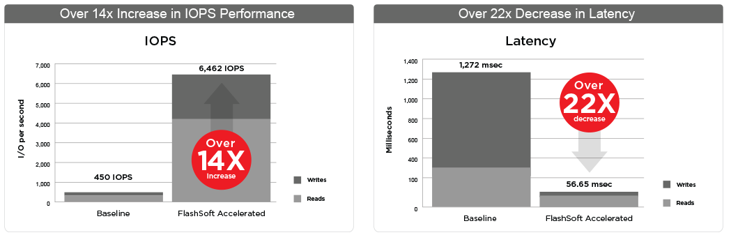 windows server performance and latency charts